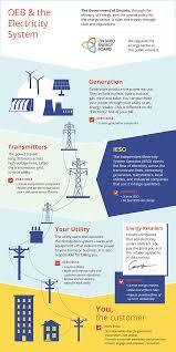 Hydro One Org Chart Ontarios Energy Sector Ontario Energy Board