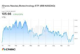Biotech Stocks Soar Following Shock Biogen Drug Announcement