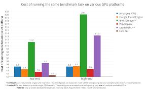 Gpu Charts 2016 Machine Learning Mega Benchmark Gpu Providers Part 2