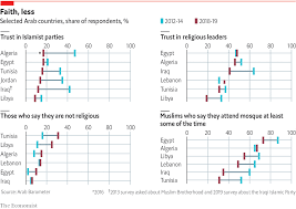 Daily Chart Arabs Are Losing Faith In Religious Parties