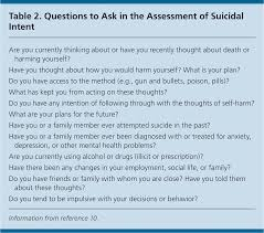evaluation and treatment of the suicidal patient american family  evaluation and treatment of the suicidal patient american family physician