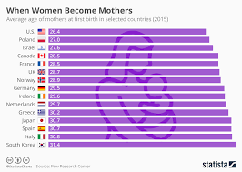 Date Of Birth Age Chart Chart When Women Become Mothers Statista
