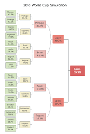 Using Machine Learning To Simulate World Cup Matches