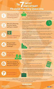 the 7 most important financial planning questions