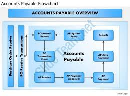 Accounting Flowchart Template Gorgeous 48 Accounts Payable Flowchart Powerpoint Presentation