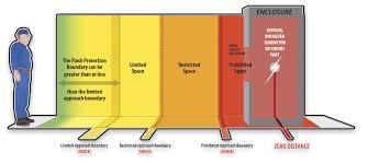 Arc Flash Cal Rating Chart Arc Flash Boundary Chart Bedowntowndaytona Com