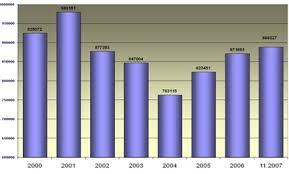 Дипломная работа Социальная работа с различными категориями  Рис 1 Численность лиц находящихся в местах лишения свободы
