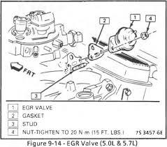 exhaust gas recirculation egr system 1989 tbi gm square body egr solenoid 2 8l 4 3l st 7 4l 5 7l over 8500 gvw figure 9 16
