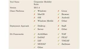 18 Enterprise Architecture Tools Im Vergleich Corporate Modeler