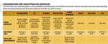 Cbd Decarboxylation Chart Cbd Ethanol Extraction Process