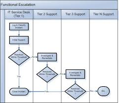 Incident Investigation Flow Chart Template Process Flow Chart Demonstrating The Functional Escalation