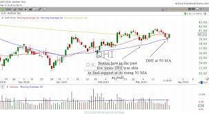 The 5md50 Bullish Trading Strategy