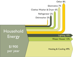 Home Appliance Energy Consumption Chart Household Energy Costs Sankey Sankey Diagrams