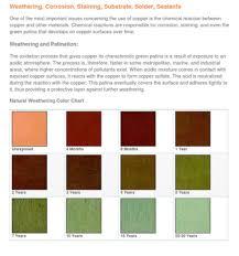 Patina Color Chart Copper Patination Chart Skyart Studio Gallery