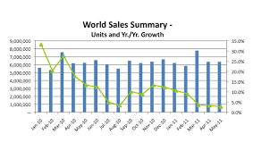 Global Car Sales Growth Slows 2010 2011 The Us And Japan