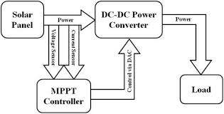 mppt maximum power point tracking maximum power point tracking block diagram