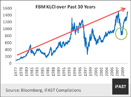 Klse Composite Index Chart Fundsupermart Com Make Better Investment Decisions