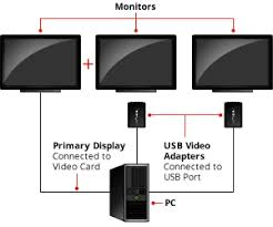 amazon com startech com usb to dvi external video card multi usb video adapter how it works diagram