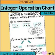 Integers Chart Adding And Subtracting Integers Anchor Chart