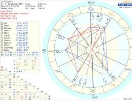 John F Kennedy Birth Chart Astrology Charts Jesus Birth The Course Of The Antichrist