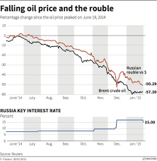 Oil Price Chart Last 10 Years Why The Oil Price Drop Matters World Economic Forum