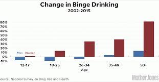 Geekery Chart – Newsmakerslive And Binge Drinking