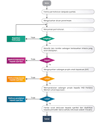 Malaysian Government Organization Chart Approval Process Flow Chart Official Portal Of Public