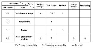 Responsibility Assignment Matrix Ram Acqnotes