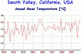 Death Valley Climate Chart Badwater