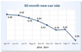 Car Loan Interest Rate Chart How Fed Policy Affects Your Finances