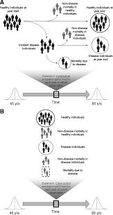 the effect of survival bias on case control genetic association   figure