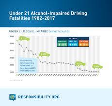 Drunk Driving Statistics Responsibility Org