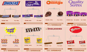 Snickers Bar Size Chart Graphics Reveal Every Chocolate That Has Shrunk In Size