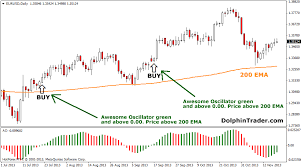 Forex Strategy With Awesome Oscillator And Ema