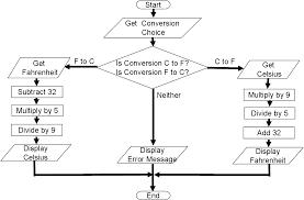 C Vs F Chart Flow Chart For Celsius To Fahrenheit Example Flowchart
