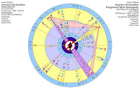 Native American Birth Chart Progressed Mars Turns Retrograde In Americas Birth Chart