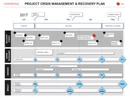 Project Flow Chart Excel Project Anagement Communication Plan Example Pdf Template
