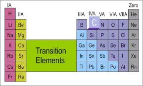 get chemistry help carbon s position in the periodic table properties of carbon due to ots position in the periodic table