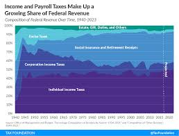Taxable Income Chart 2015 Conversable Economist Snapshots Of Us Income Taxation Over Time