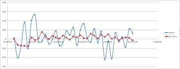 Sample Analysis Cool R Out Sample Test In Time Series Analysis Cross Validated