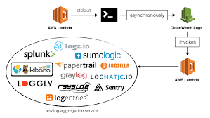 Centralised Logging For Aws Lambda Revised 2018