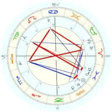 Lorde Audre Astro Databank