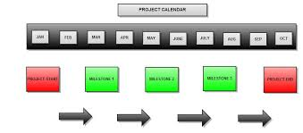 What Are Milestones In A Project Management Project Milestones