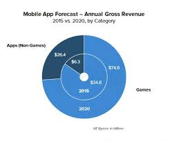 which open internet framework is best for mobile app innovation figure 11 mobile app forecast 2020 s games vs