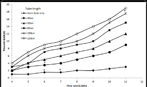 Flow Versus Pressure In 4 Mm Inner Diameter Oxygen Tubing Of