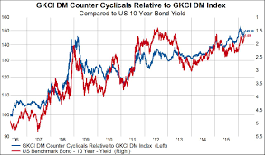 Cyclical Investing And Trading Chart On Interest Rates And Stock Market Leadership Knowledge