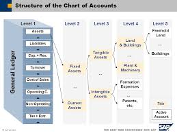 Financials Contents Chart Of Accounts Journal Entries