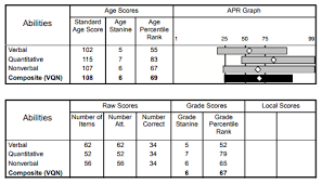 Grade Level Age Chart Cogat Scores Understand Your Childs Results Testingmom Com