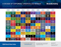 Brandometry Debuts Its First Brand Value Quilt Chart