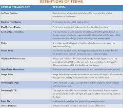 Progressive Lens Identifier Chart 2017 Dynamically Digital Lenses